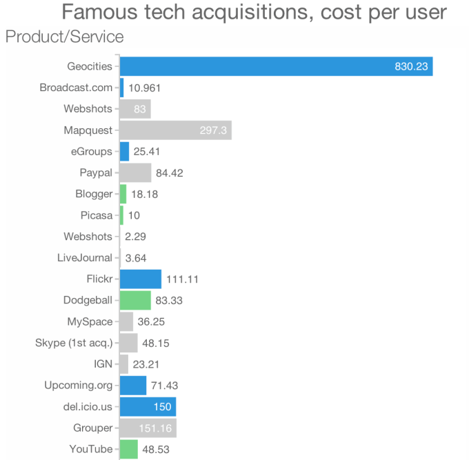 acquisition-cost-per-user-top1