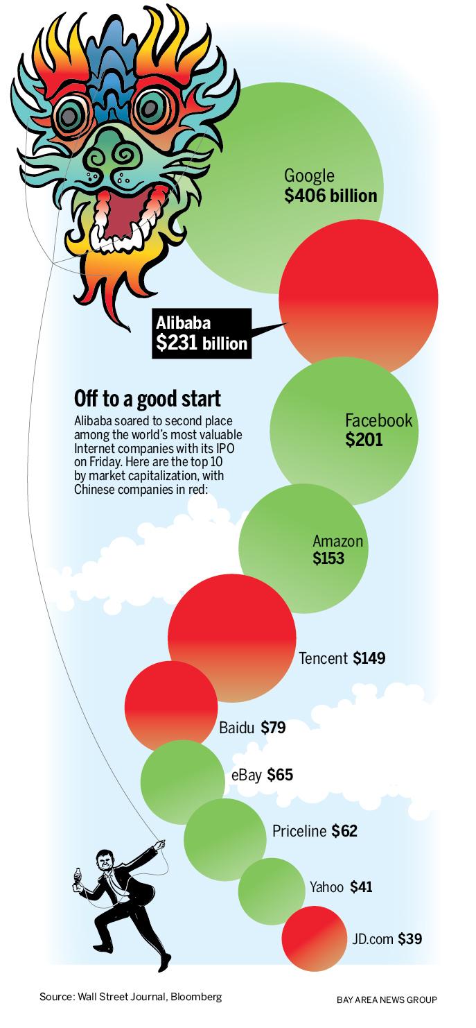 Alibaba comparativo con otros gigantes del comercio electronico
