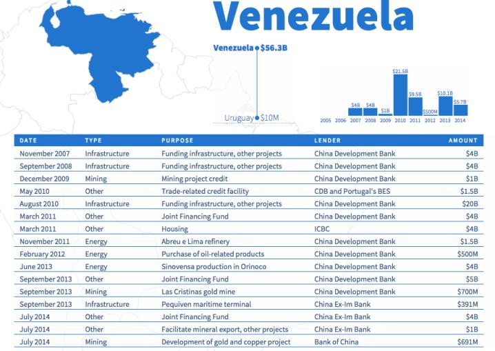 deuda-venezuela-china